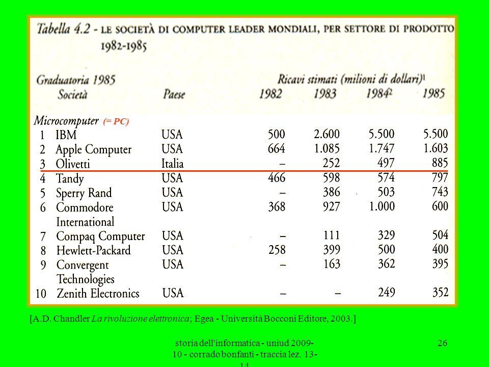 (= PC) [A.D. Chandler La rivoluzione elettronica; Egea - Università Bocconi Editore, 2003.]